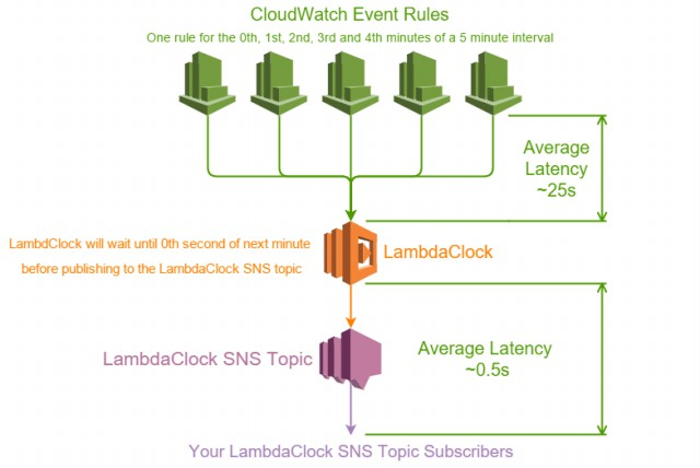 Introducing LambdaClock - CloudProse - Trek10 Blog
